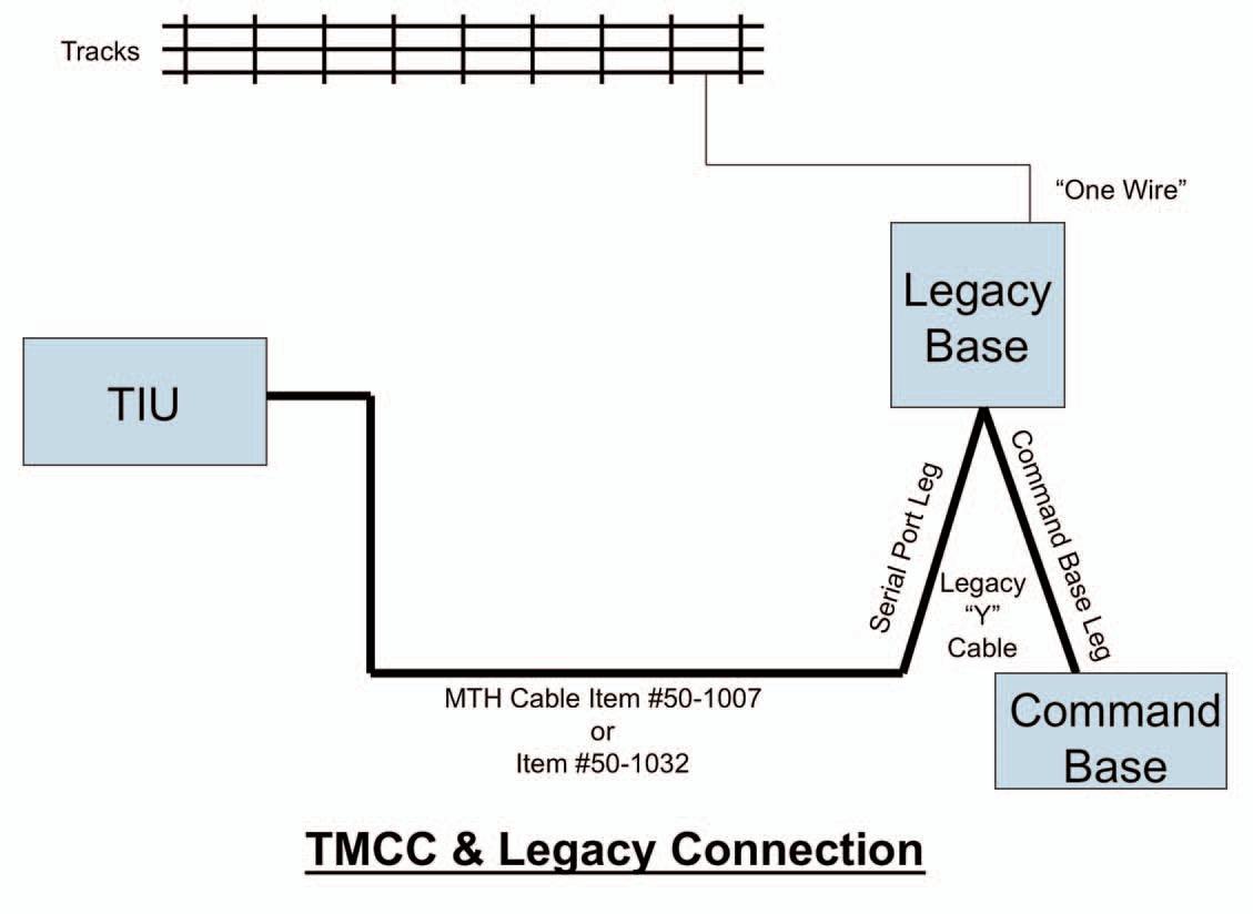 Index Of Images Linkedpictures Mth Tiu Wiring Diagram Dcs Leagcy Tmcc